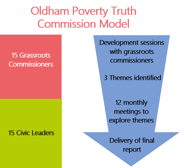 Oldham Poverty Truth Commission model